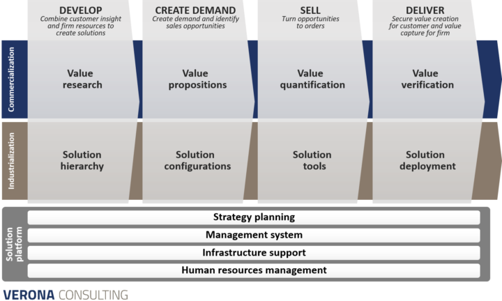 Cross-functional alignment of solution businessCommercialization and industrialization practices